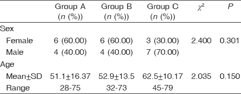Table� 1: Comparison between the three groups in age and sex distribution