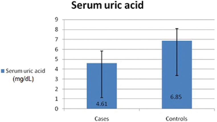 Figure� 4: Comparison between serum uric acid in the patient group and the control group.