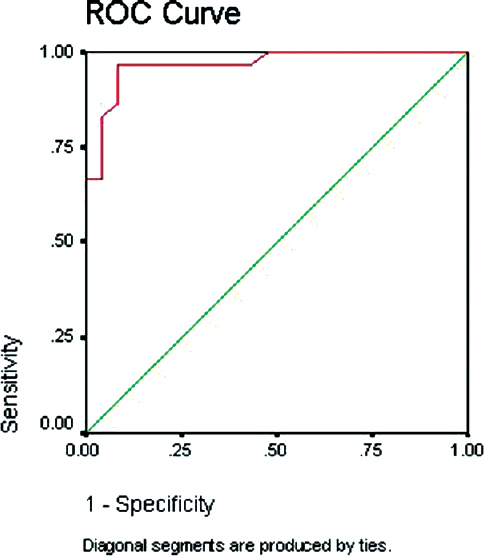 Figure� 1: Receiver operating characteristic� (ROC) curve to determine the sensitivity and specificity of serum S100B protein with a cutoff point of 0.44 μg/l to diagnose hypoxic–ischemic encephalopathy. Area under curve: 0.967.
