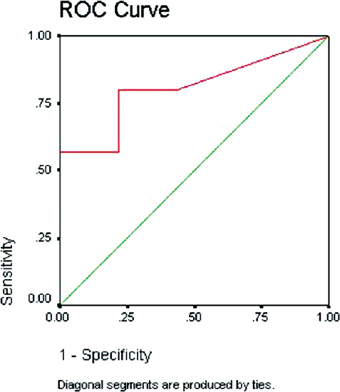 Figure� 2: Receiver operating characteristic� (ROC) curve to determine the sensitivity and specificity of nucleated red blood cells� (normoblasts) with cutoff point of 5 nucleated red blood cells/100 white blood cells to diagnose hypoxic–ischemic encephalopathy. Area under curve: 0.806.