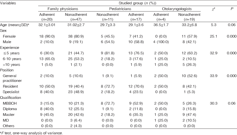 Table� 3: Comparison between adherent and nonadherent family physicians, pediatricians, and otolaryngologists as regards general characteristics