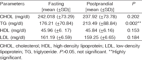 Comparison Between Fasting And Nonfasting Lipid Profile In