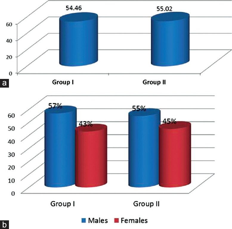 Figure 1: Comparison between group I and group II as regards demographic data.