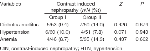 Table 6: Relationship between CIN, diabetes, HTN, and anemia in the studied groups