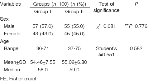 Table 1: Comparison of demographic data between the studied groups