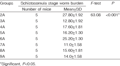 347b75cd470e Table 2  Worm burden of Schistosoma mansoni schistosomula stage in  different. A subgroups of studied mice (23 days postinfection)