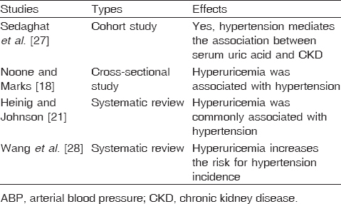 Table 5: Human studies investigating the effect of hyperuricemia on arterial blood pressure