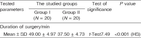 Table 4: Comparison between duration of surgery (min) in the studied groups