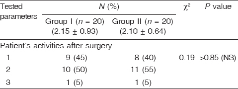 Table 5: Comparison between two studied groups regarding patient's activities after surgery (days)