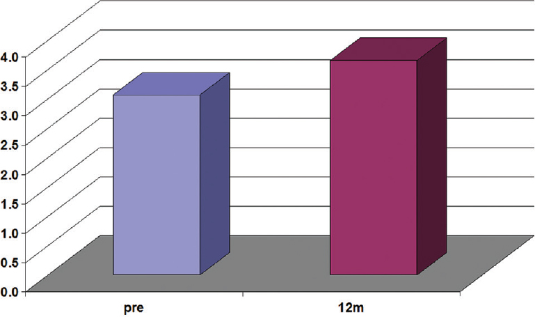 Figure� 5: RBC count preoperatively and 1� year after splenectomy. Our patients were followed up for 1� year as follows: after 1 month, followed by at 3-month intervals for 1� year� (at 1, 3, 6, 9, and 12 months). All patients had complete blood count on follow-up. All patients showed an improvement in hemoglobin and hematocrit levels. Also, all the blood elements� – � RBCs, white blood cells, and platelets� – showed a significant increase after splenectomy in all patients. The mean RBC count in the first month follow-up was 3.86� ± 0.78� (t-test� = 19.105), which shows a significant increase in the RBC count in the first month after the operation. After 3 months the mean value of RBCs was 3.94� ± 0.72, which shows another significant increase from the previous follow-up visit. After 6 months the mean value was 3.56� ± 0.73, which was a slight decrease from the previous visit but still significantly higher than the preoperative value. After 9 months the mean value became 4.07� ± 0.87, which was the highest value during the first year and with a significant increase as well. After 12 months the mean value was 3.66� ± 0.83, which was a slight decrease from the previous visit but still significantly higher than the preoperative value. RBC, red blood cell.