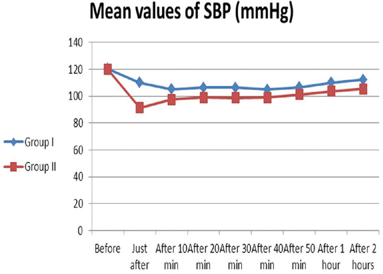 Figure� 2: Systolic blood pressure (SBP) of the studied groups after spinal anesthesia.