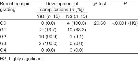 Table� 4: Relationship between bronchoscopic grading and the development of complications