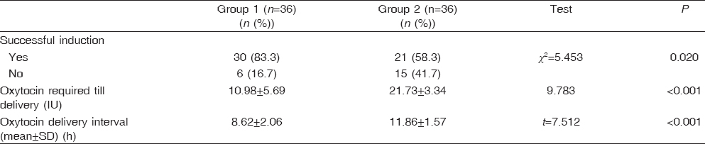 Table� 2: Outcome of labor induction in the studied groups