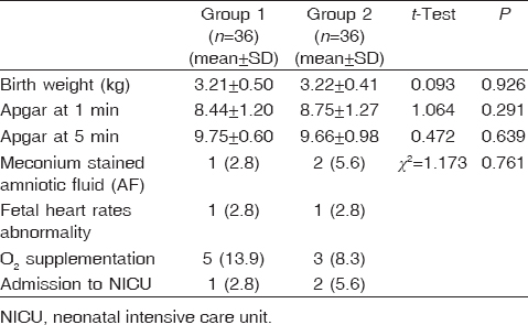 Table� 4: Distribution of the studied groups regarding neonatal outcome