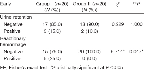 Table� 5: Comparison between the two studied groups according to early complications