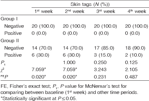Table� 6: Comparison between the two studied groups according to skin tags