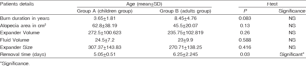 Table� 5: Comparison between the studied groups regarding burn duration, area of alopecia, expander volume, fluid volume, and expander size