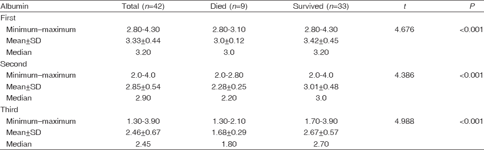 Table� 3: Comparison between the surviving and dead patients according to albumin