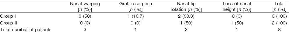Table� 4: Late postoperative complications in the two groups regarding nasal warping graft resopition with loss of nasal height and nasal tip rotation