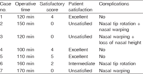 Table� 1: Clinical outcome of group I including patient satisfaction and complications