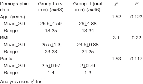 Table 1: Demographic data of both groups of the study