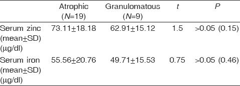 Table� 3: Comparison of serum iron and zinc levels between atrophic and granulomatous stages