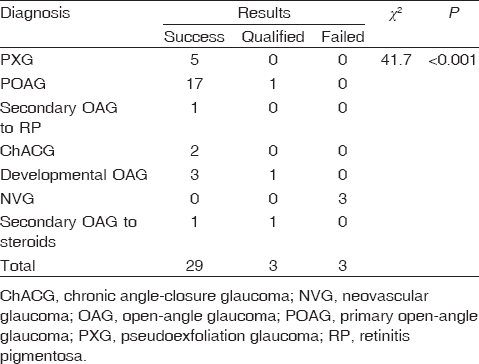 Table� 2: Correlation between diagnosis and outcome of the procedure