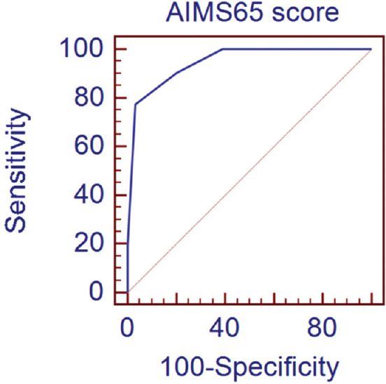 Prognostic value of AIMS65 score in patients with chronic liver