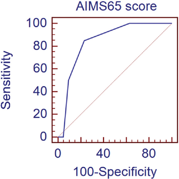 Figure� 2: The receiver-operating characteristic curve. (ROC) for AIMS65 score to predict rebleeding.