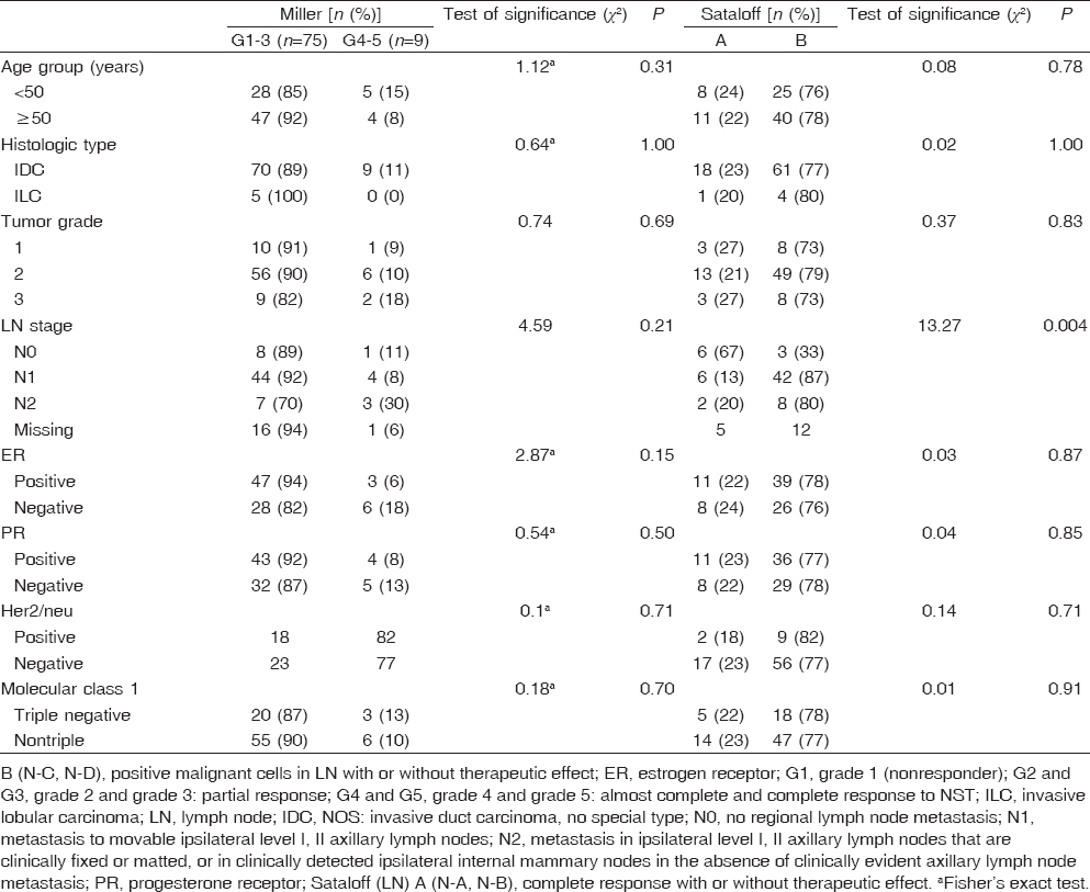 Table� 3: Comparison between some predictive clinicopathologic features and response to neoadjuvant therapy in primary tumor and in lymph node