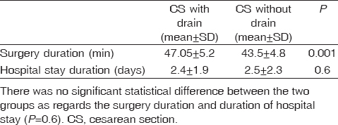 Routine subcutaneous drains versus no drains in repeated