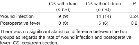Table� 3: Comparison between the drain and no drain groups as regards wound infection and postoperative fever