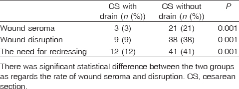 Table� 4: Comparison between the drain and no drain groups as regards wound seroma and disruption
