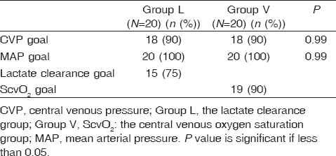 Table� 5: Data on target resuscitation goals of both groups are presented as patient number� (%)