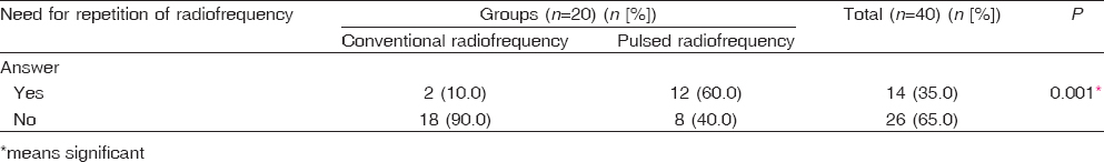 Table� 6: Comparison between the studied groups as regards the need for repetition of radiofrequency