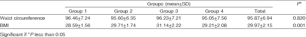 Table 3: Comparison between study groups as regards anthropometric measures