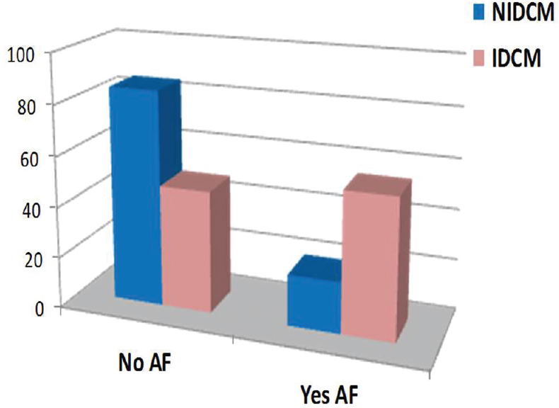 Figure 2: Incidence of atrial fibrillation in two individual study groups.