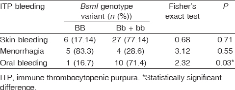 Table 7: Association between the <i>BsmI</i> genotype variant and site of bleeding in the immune thrombocytopenic purpura group, mutant homozygote (BB) versus corecessive pattern (Bb + bb)