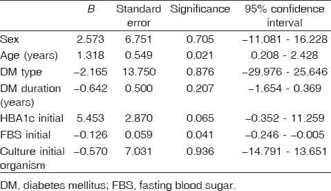Table 2: Factors affecting healing (sex, age, diabetes type, diabetes duration, initial HBA1c, initial fasting blood sugar, initial culture organism)
