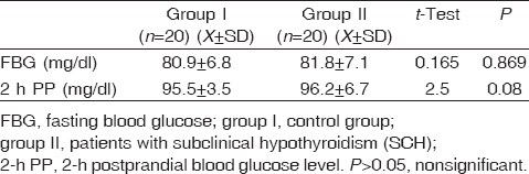 Table 3: Comparison between studied groups regarding blood glucose level