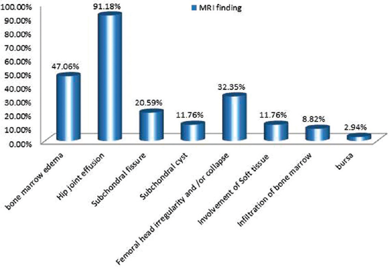 Figure 1: Distribution of the studied patients according to MRI findings.