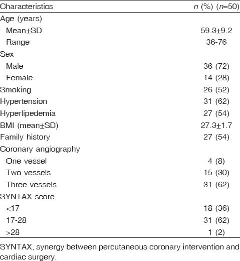 Table 1: Baseline characteristics of diabetic patients with coronary artery disease