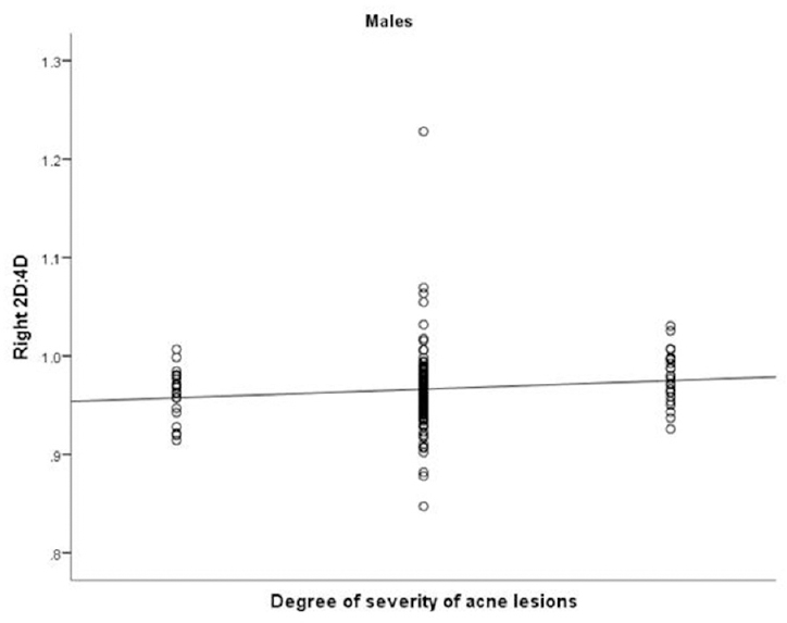 Figure 2: Correlation of right 2D:4D ratio with degree of acne severity in male patients. 2D:4D, second and fourth digit length ratio.