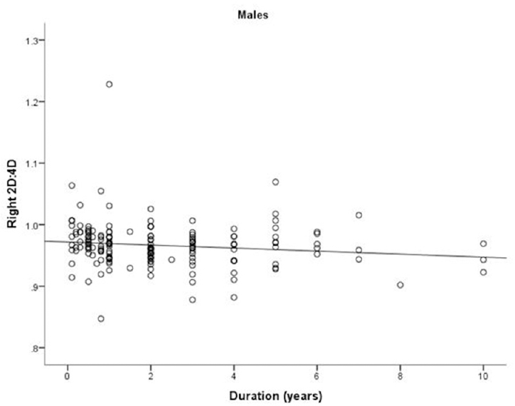Figure 3: Correlation of right 2D:4D ratio with disease duration in male patients. 2D:4D, second and fourth digit length ratio.