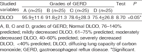 Table 1: Relation between grades of gastroesophageal reflux disease and diffusing lung capacity of carbon monoxide
