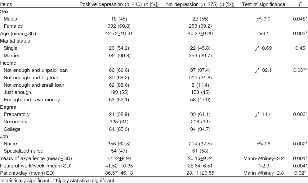 Table 5: Factors affecting depressive symptoms among nurses using Patient Health Questionnaire 9