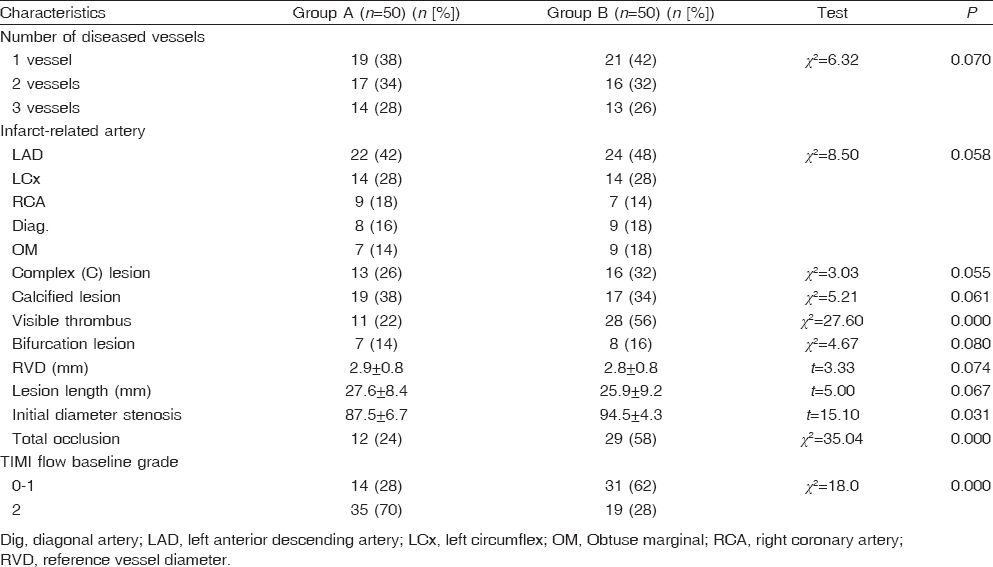 Table 2: Results of coronary angiography in the two groups