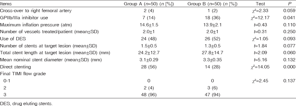 Table 3: Procedural characteristics in the two groups