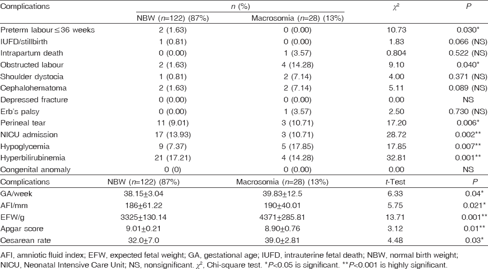 Role of glycosylated hemoglobin in prediction of birth
