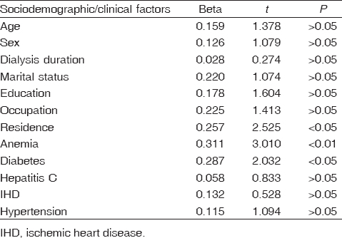 Assessment of health-related quality of life of hemodialysis